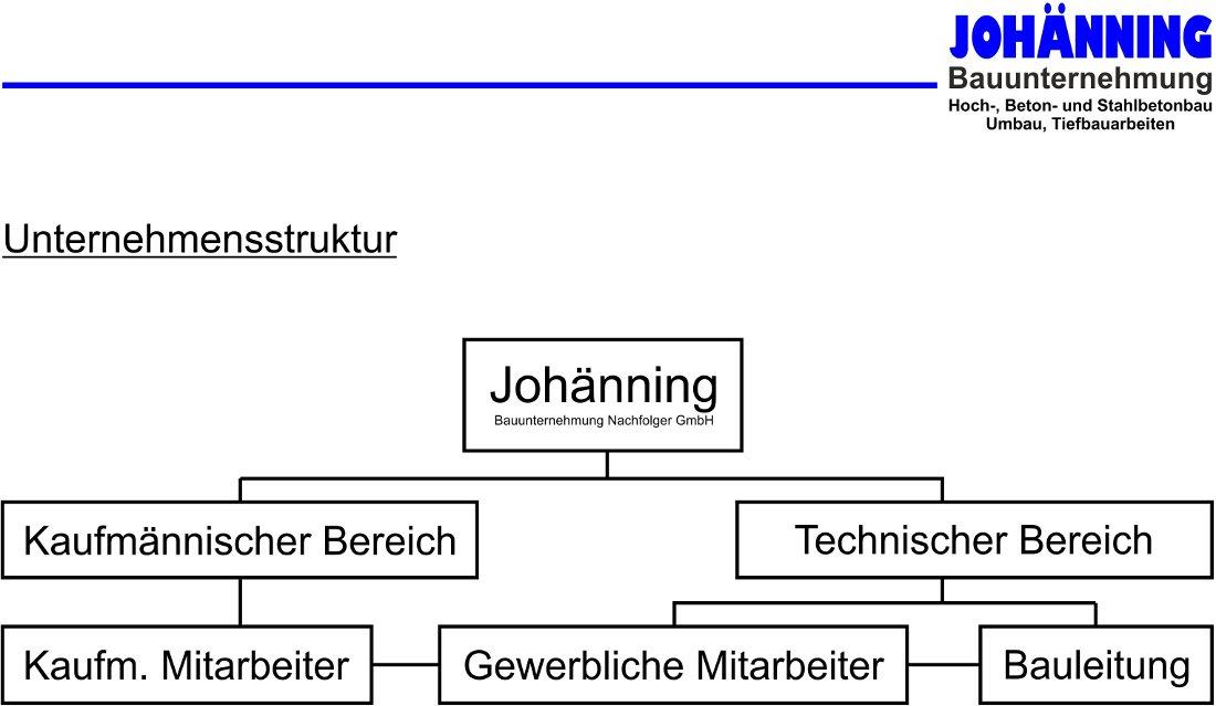 organigramm-struktur